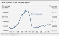 Jobindex 25.02.14