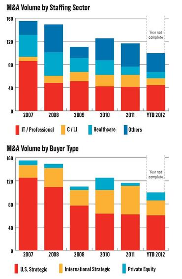 M and A chart 1