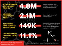 2007 - BLS Infographics