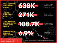 2011 - BLS Infographics