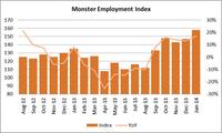 monsteremploymentindexchart 19.02.14