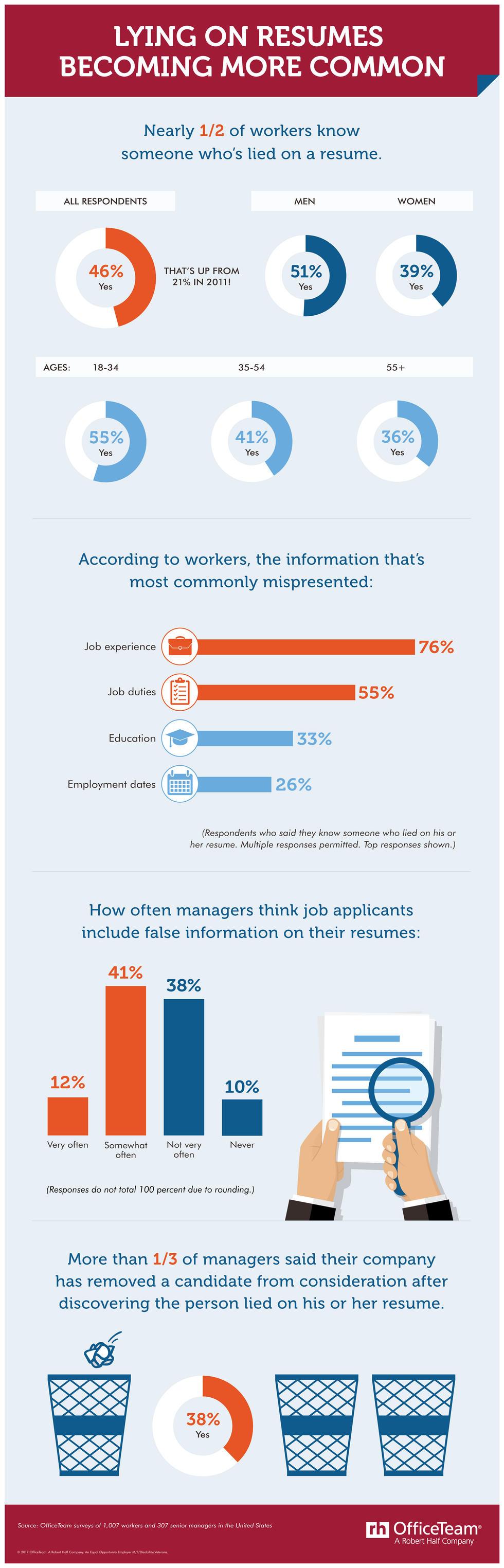 Lying on résumés may be on the rise survey says
