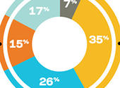 Behind the Numbers, Staffing Industry Review, May 2014