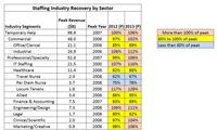 SIRecovery by Sector