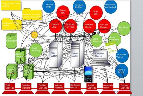 Soc Recr Network