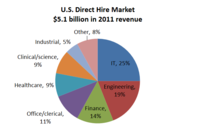US_Direct_hire_market_breakdown